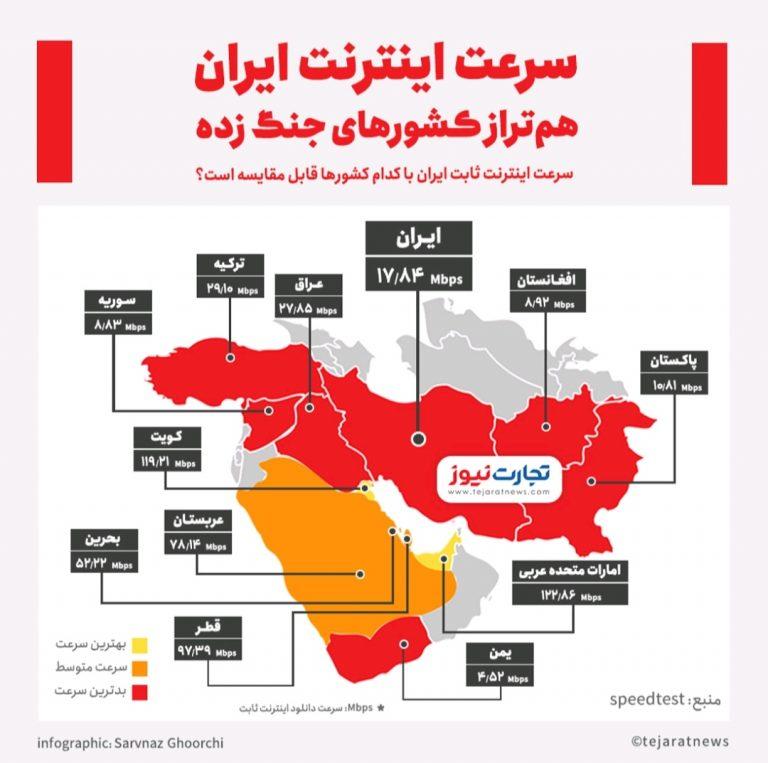 سرعت اینترنت ایران هم تراز کشور های جنگ زده!